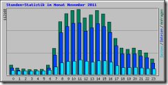 hourly_usage_201111