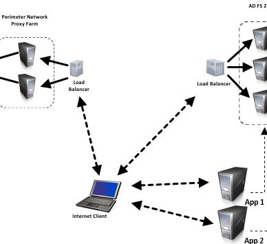 ADFS: Grundlagen und Architektur | faq-o-matic net