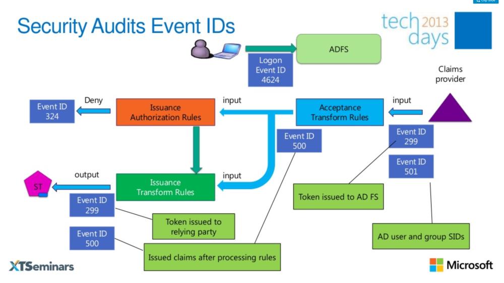 Den ADFS-Token-Prozess auswerten | faq-o-matic net